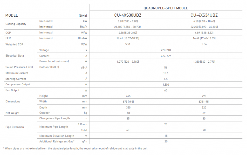 Panasonic-outdoor-Cu-4xs30ubz-cs-mxs9ukz-5-tick-system-aircon-installation-singapore