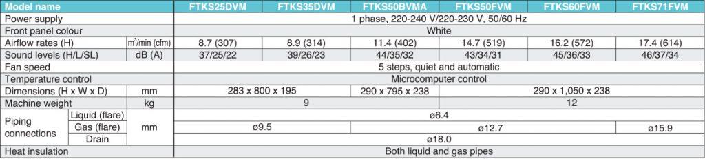daikin-aircon-RKS25GVMG-FTKS25DVM-product-catalogue-4