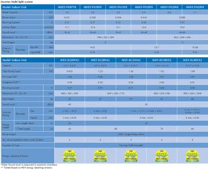 mitsubishi-aircon-FN-series-specifications-dw-aircon-singapore