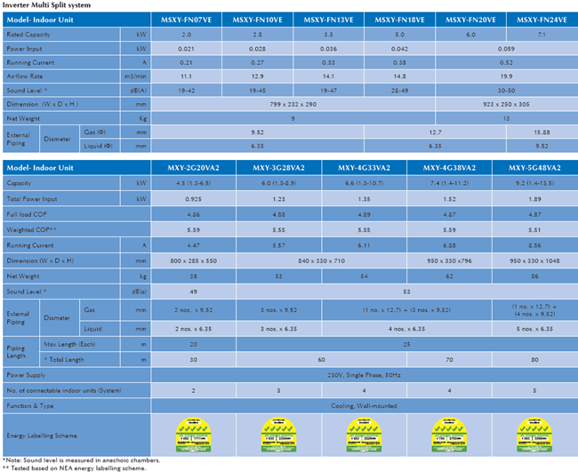 mitsubishi-aircon-FN-series-specifications